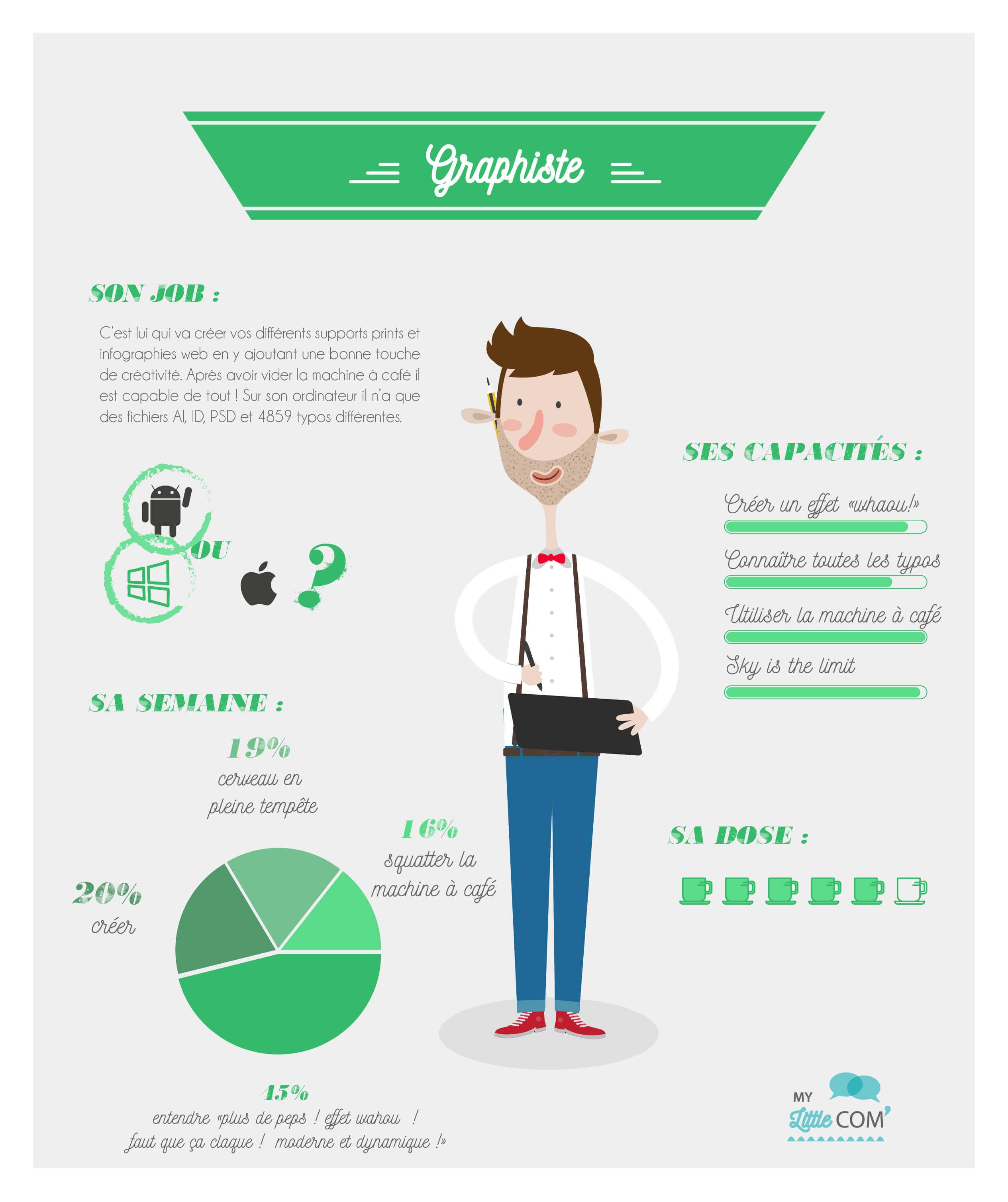 Découvrez sous forme d'infographie le métier de graphiste.